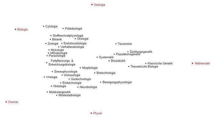 Aufgabengebiete der Biologie – Biostudies